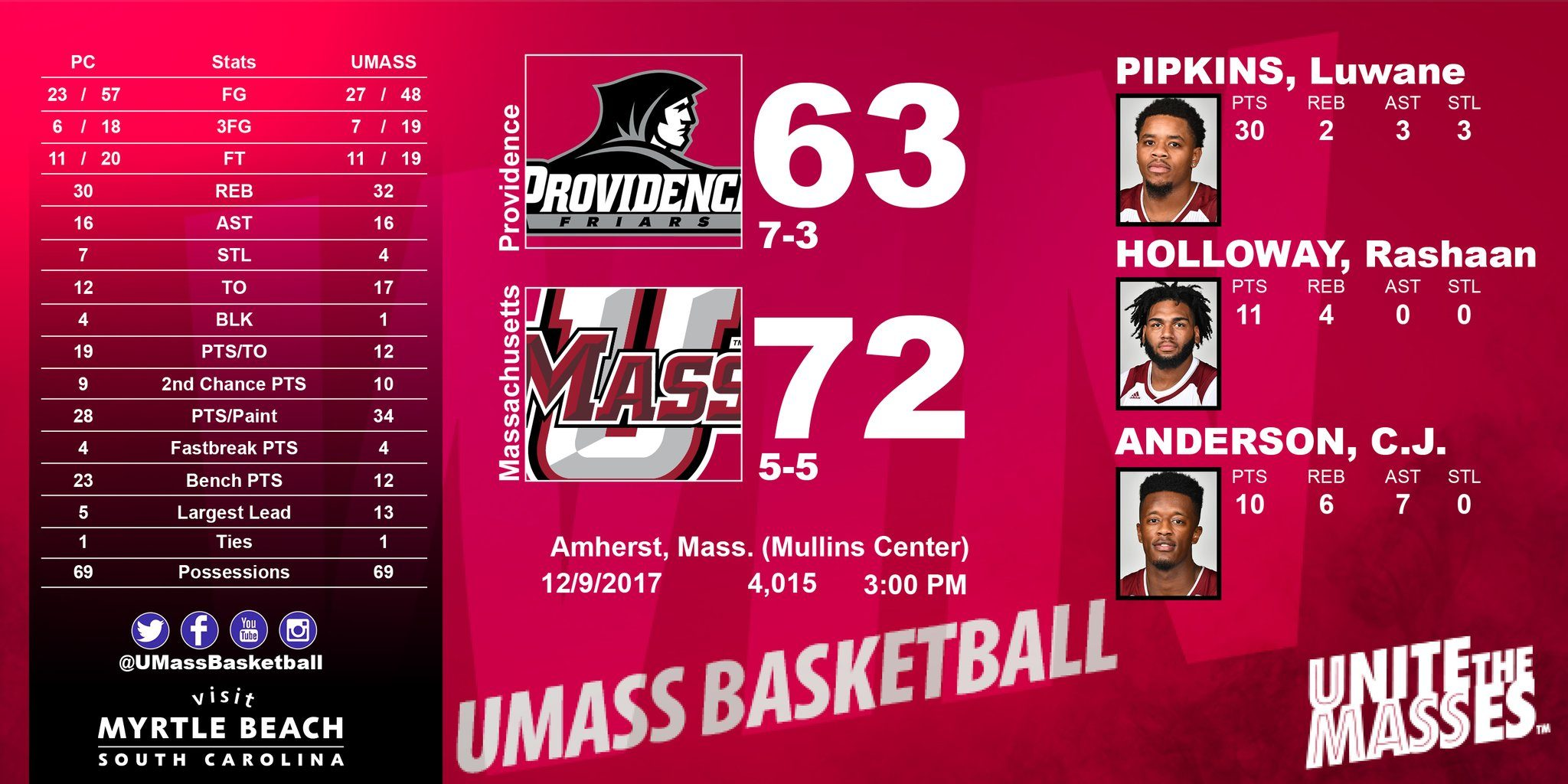 Strong Second Half Powers UMass Past Providence, 72-63