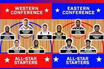 Analyzing the NBA All-Star Game Starters